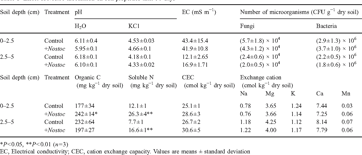 Table 1 from Effect of Nostoc sp  on soil characteristics