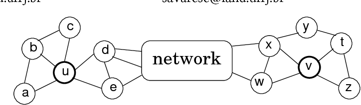 Figure 1: An example of two nodes (u and v) that are structurally similar (degrees 5 and 4, connected to 3 and 2 triangles, connected to the rest of the network by two nodes), but very far apart in the network.