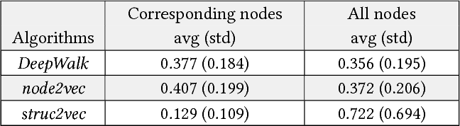 Table 1: Average and standard deviation for distances between node pairs in the latent space representation for the mirrored Karate network (see corresponding distributions in Figure 7).