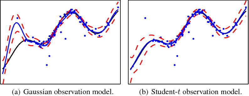 Figure 1 for Gaussian Process Regression with a Student-t Likelihood