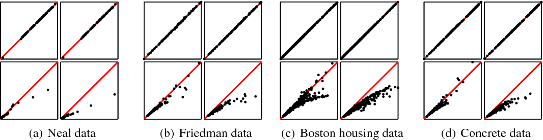 Figure 4 for Gaussian Process Regression with a Student-t Likelihood