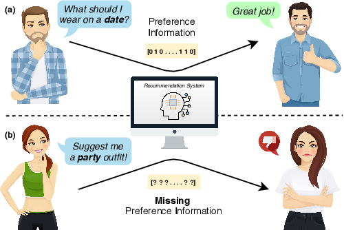 Figure 1 for Addressing the Cold-Start Problem in Outfit Recommendation Using Visual Preference Modelling
