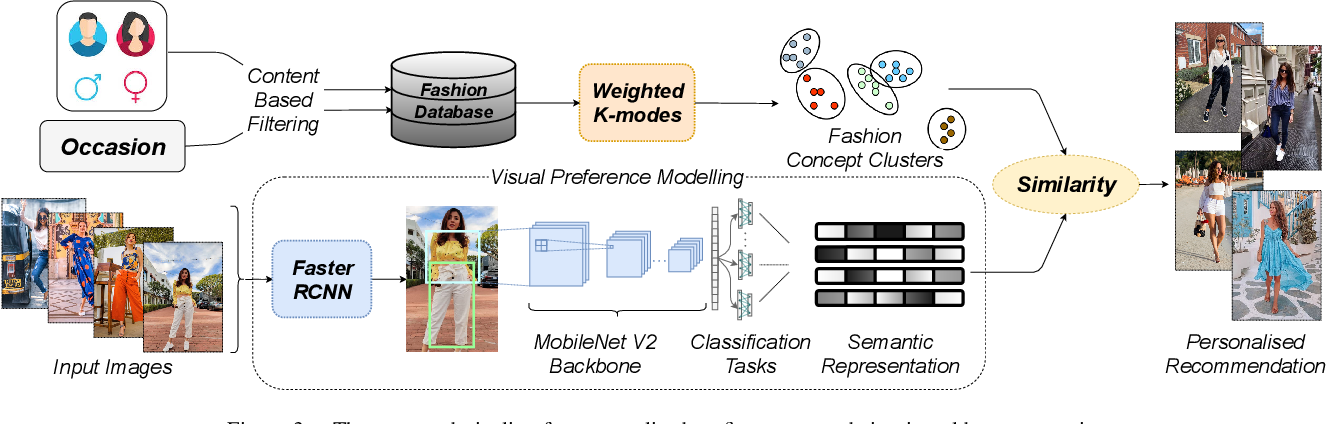 Figure 3 for Addressing the Cold-Start Problem in Outfit Recommendation Using Visual Preference Modelling