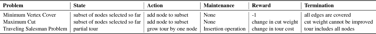 Figure 2 for Learning Combinatorial Optimization Algorithms over Graphs
