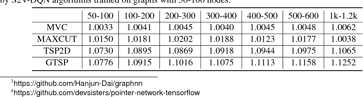 Figure 3 for Learning Combinatorial Optimization Algorithms over Graphs