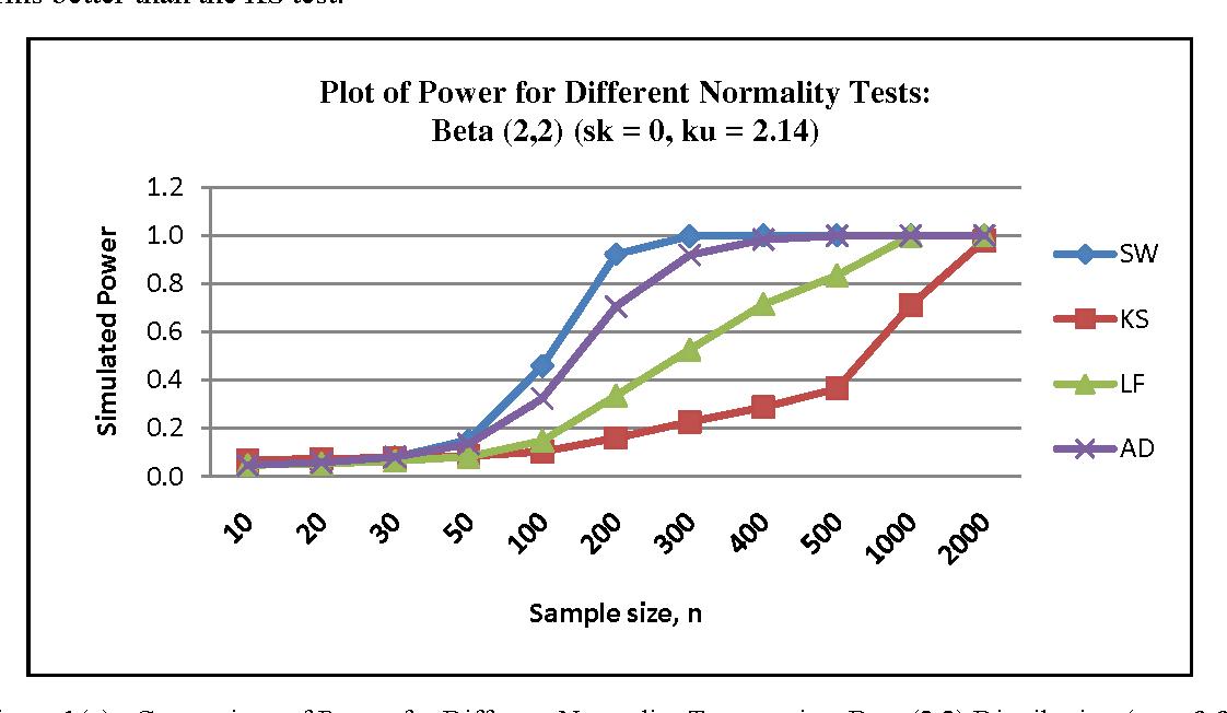 Power Comparisons Of Shapiro Wilk Kolmogorov Smirnov Lilliefors