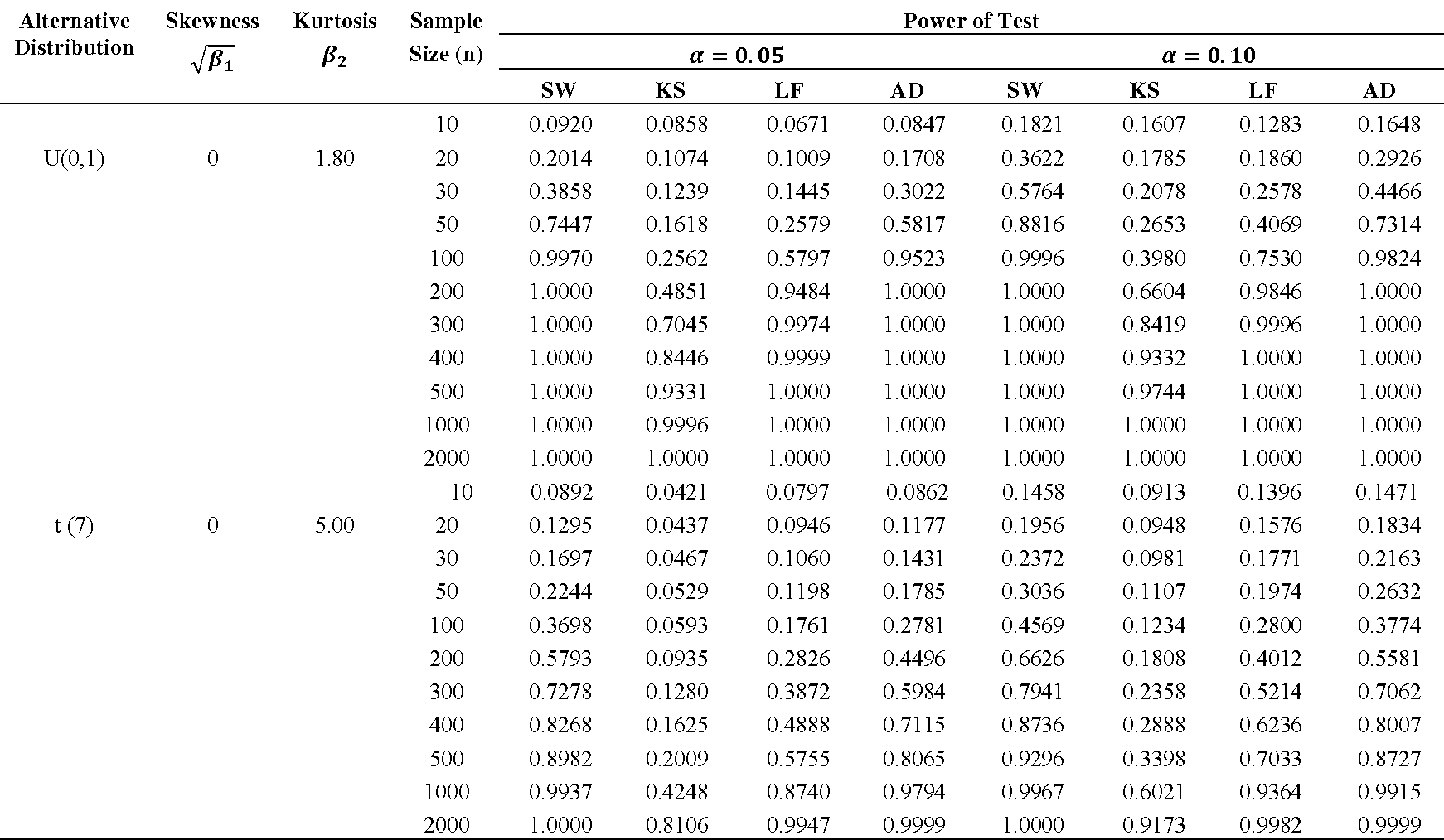 Kolmogorov smirnov table for Table kolmogorov smirnov