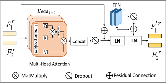 Figure 3 for Trear: Transformer-based RGB-D Egocentric Action Recognition