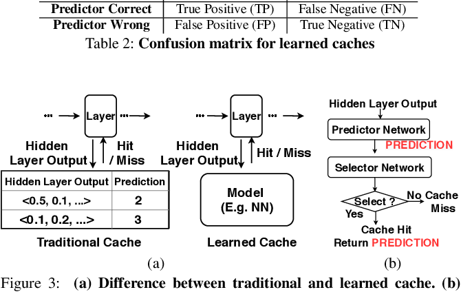 Figure 3 for Accelerating Deep Learning Inference via Learned Caches
