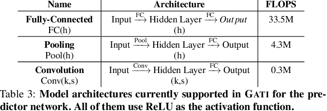 Figure 4 for Accelerating Deep Learning Inference via Learned Caches