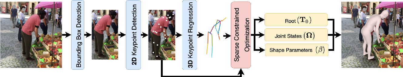 Figure 3 for Revitalizing Optimization for 3D Human Pose and Shape Estimation: A Sparse Constrained Formulation