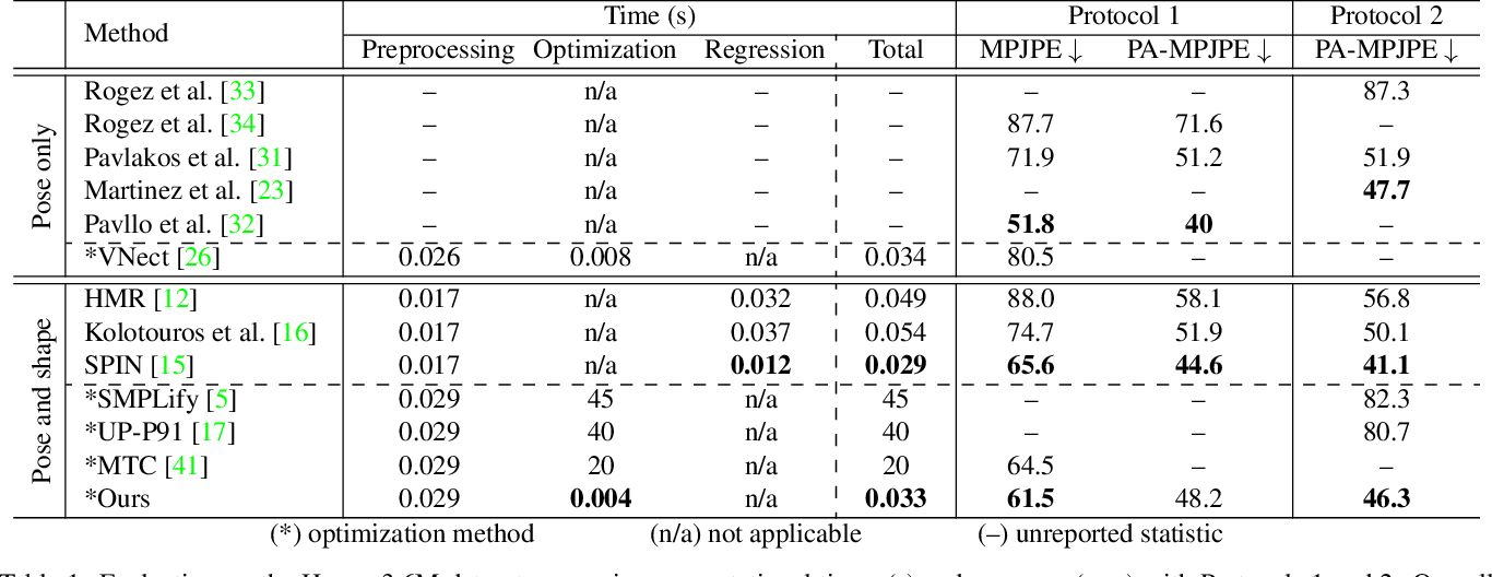Figure 2 for Revitalizing Optimization for 3D Human Pose and Shape Estimation: A Sparse Constrained Formulation