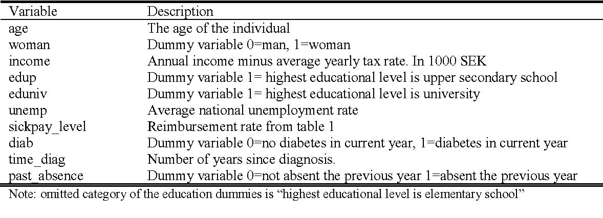Table 3 Description of independent variabl
