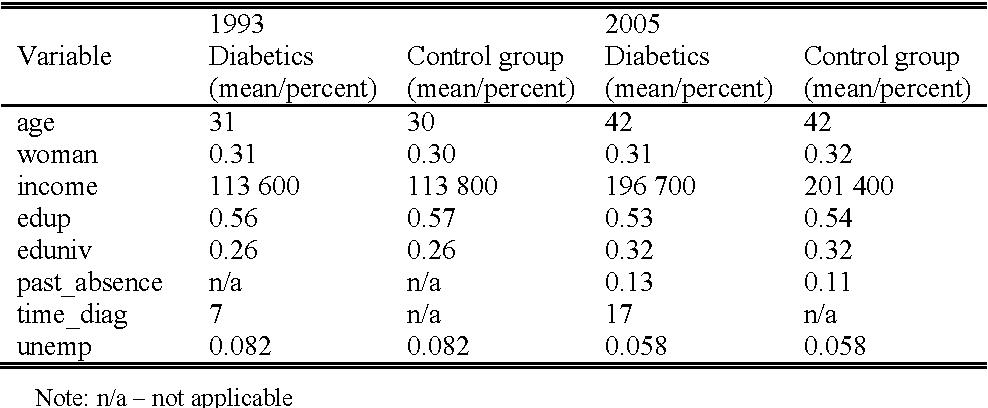 Table 4 Descriptive statistics for independent variables