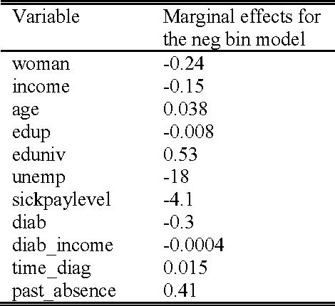 Table 6 Negative binomial marginal effects