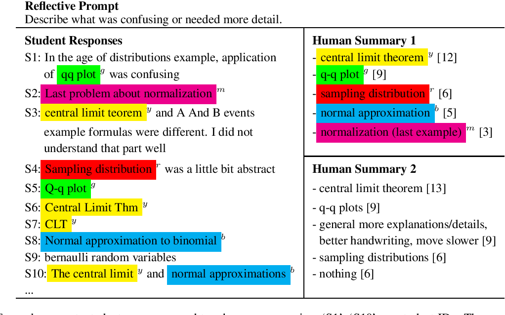 Figure 1 for An Improved Phrase-based Approach to Annotating and Summarizing Student Course Responses