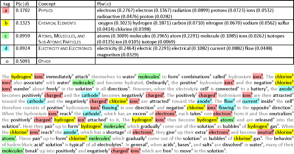 Figure 2 for Text Modeling using Unsupervised Topic Models and Concept Hierarchies