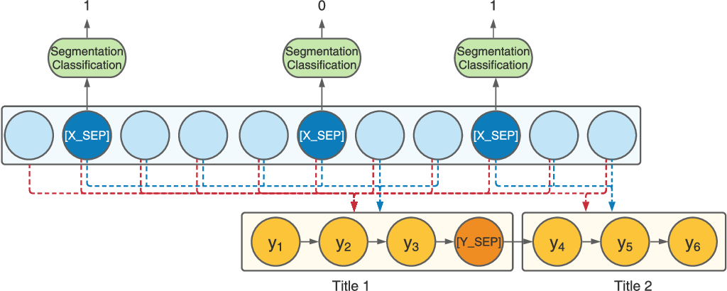 Figure 3 for End-to-End Segmentation-based News Summarization