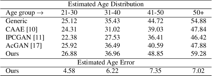 Figure 2 for Continuous Face Aging Generative Adversarial Networks
