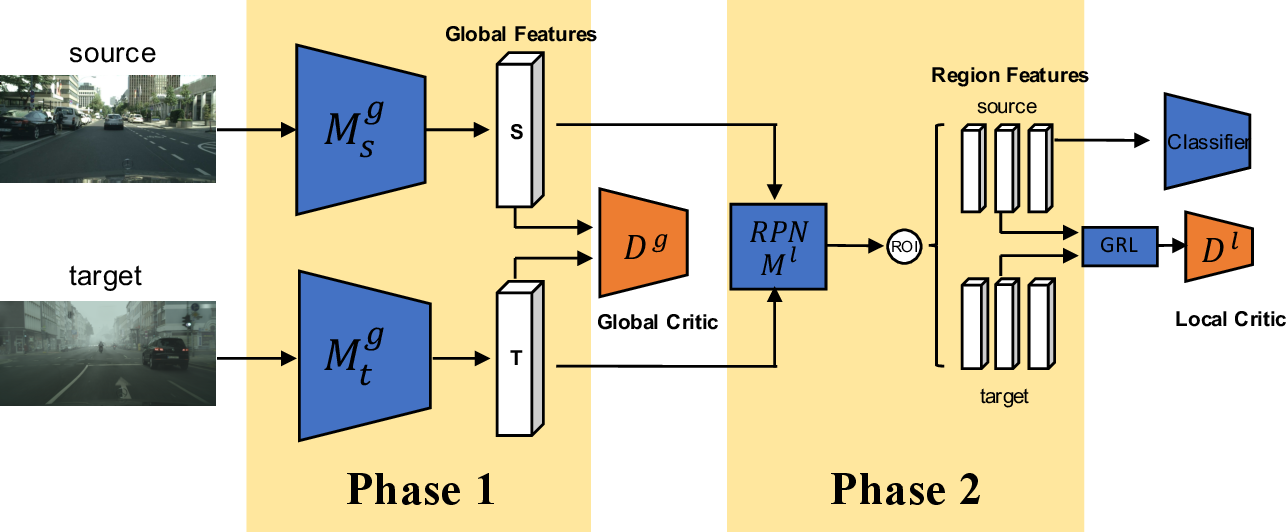 Figure 1 for Wasserstein Distance Based Domain Adaptation for Object Detection
