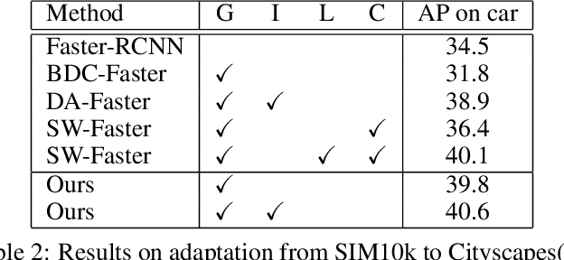 Figure 3 for Wasserstein Distance Based Domain Adaptation for Object Detection