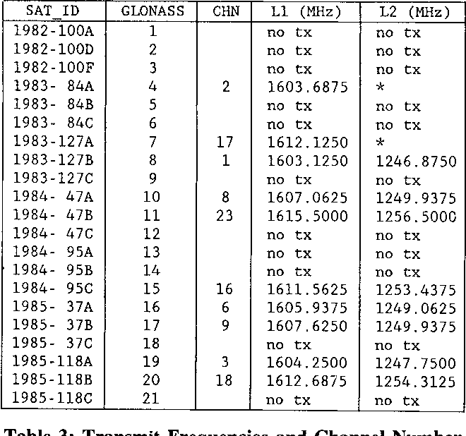 Table 3 from The Soviet Union's GLONASS Navigation Satellites