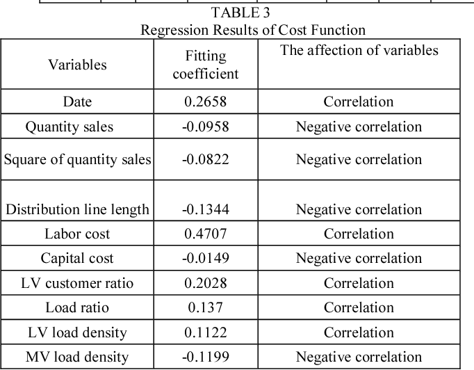 TABLE 3 Regression Results of Cost Function