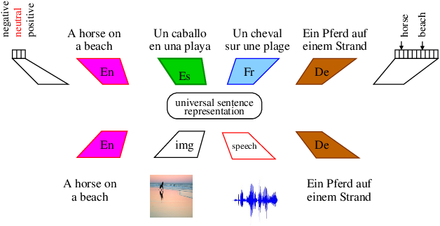 Figure 1 for Learning Joint Multilingual Sentence Representations with Neural Machine Translation