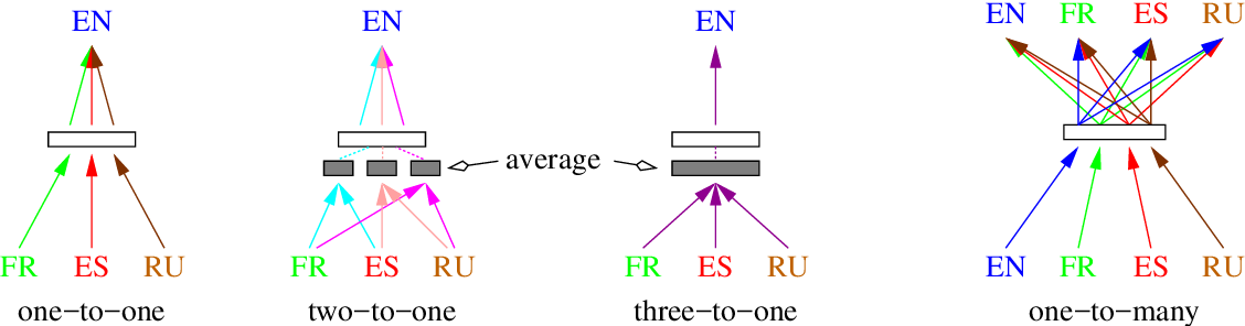 Figure 3 for Learning Joint Multilingual Sentence Representations with Neural Machine Translation