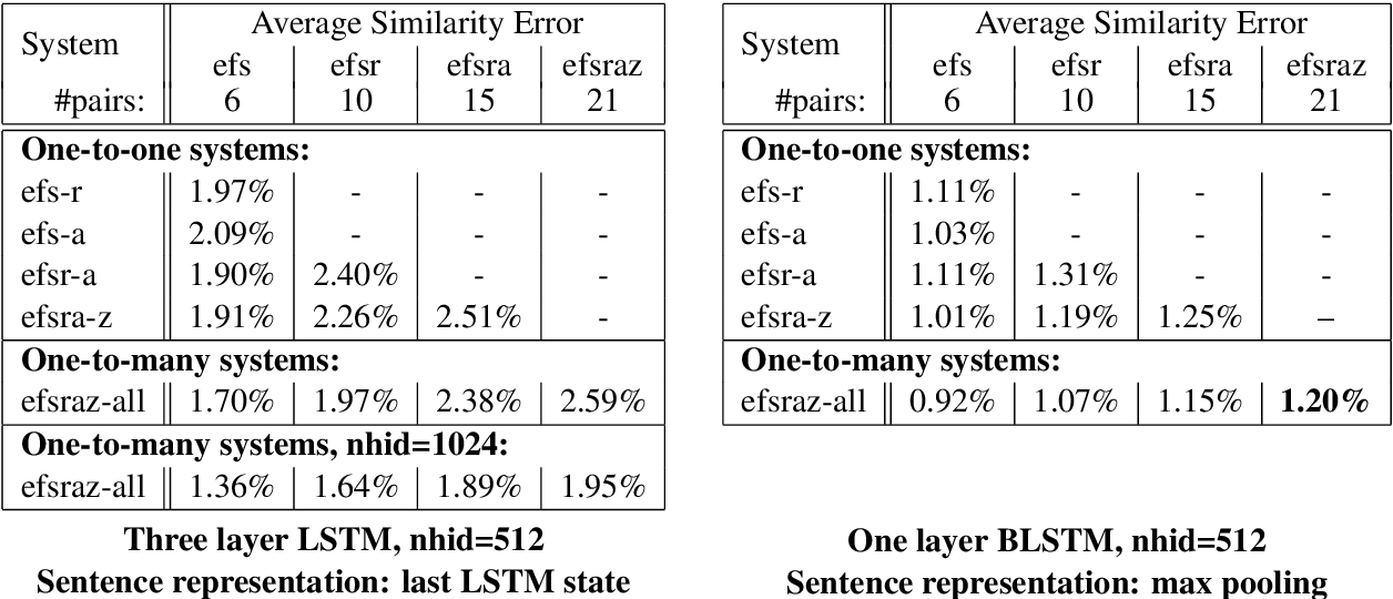 Figure 2 for Learning Joint Multilingual Sentence Representations with Neural Machine Translation