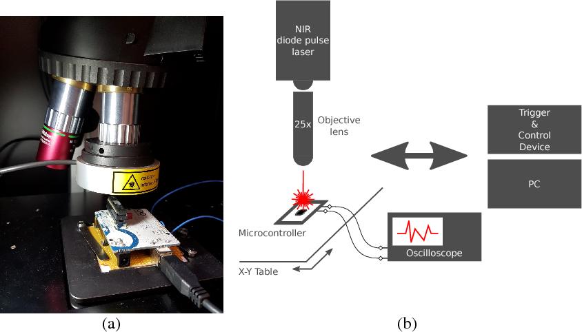 Figure 1 for DeepLaser: Practical Fault Attack on Deep Neural Networks