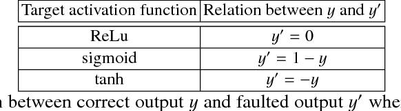 Figure 2 for DeepLaser: Practical Fault Attack on Deep Neural Networks