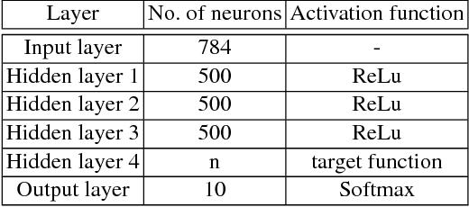 Figure 4 for DeepLaser: Practical Fault Attack on Deep Neural Networks