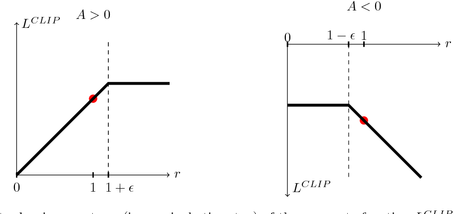 Figure 1 for Proximal Policy Optimization Algorithms