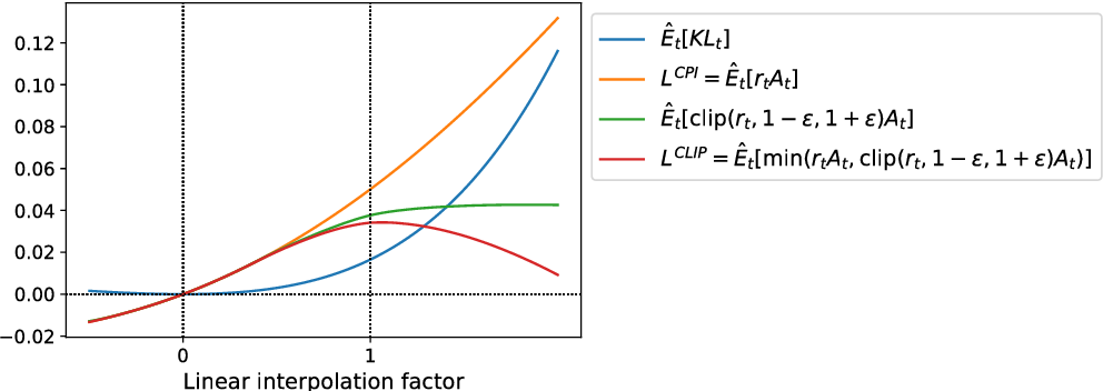 Figure 3 for Proximal Policy Optimization Algorithms