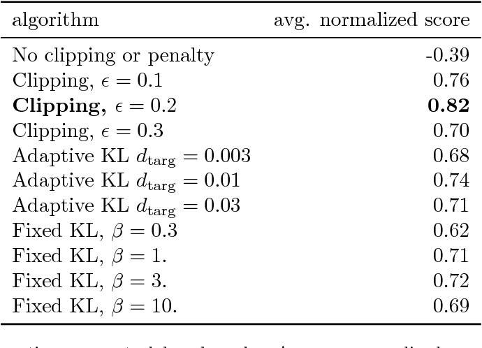 Figure 2 for Proximal Policy Optimization Algorithms