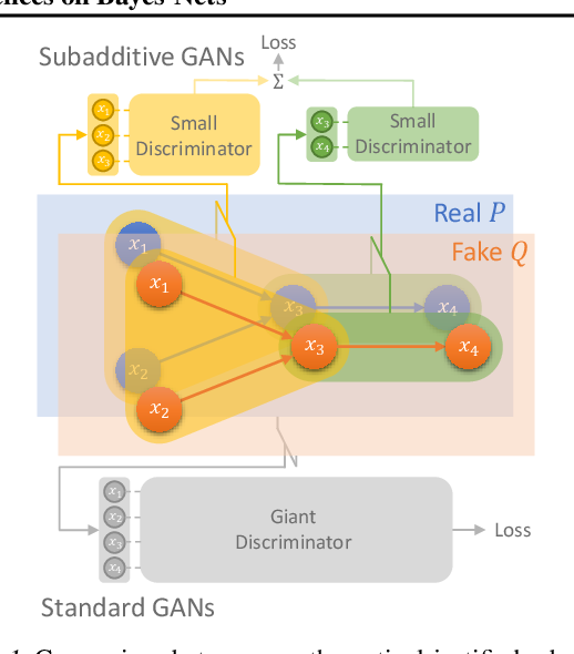 Figure 1 for Subadditivity of Probability Divergences on Bayes-Nets with Applications to Time Series GANs