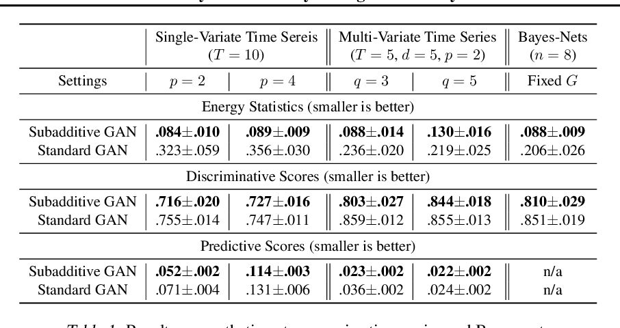 Figure 2 for Subadditivity of Probability Divergences on Bayes-Nets with Applications to Time Series GANs