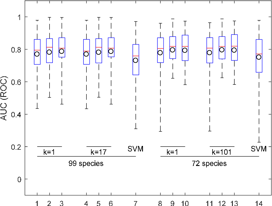 Figure 2 for Automated bird sound recognition in realistic settings