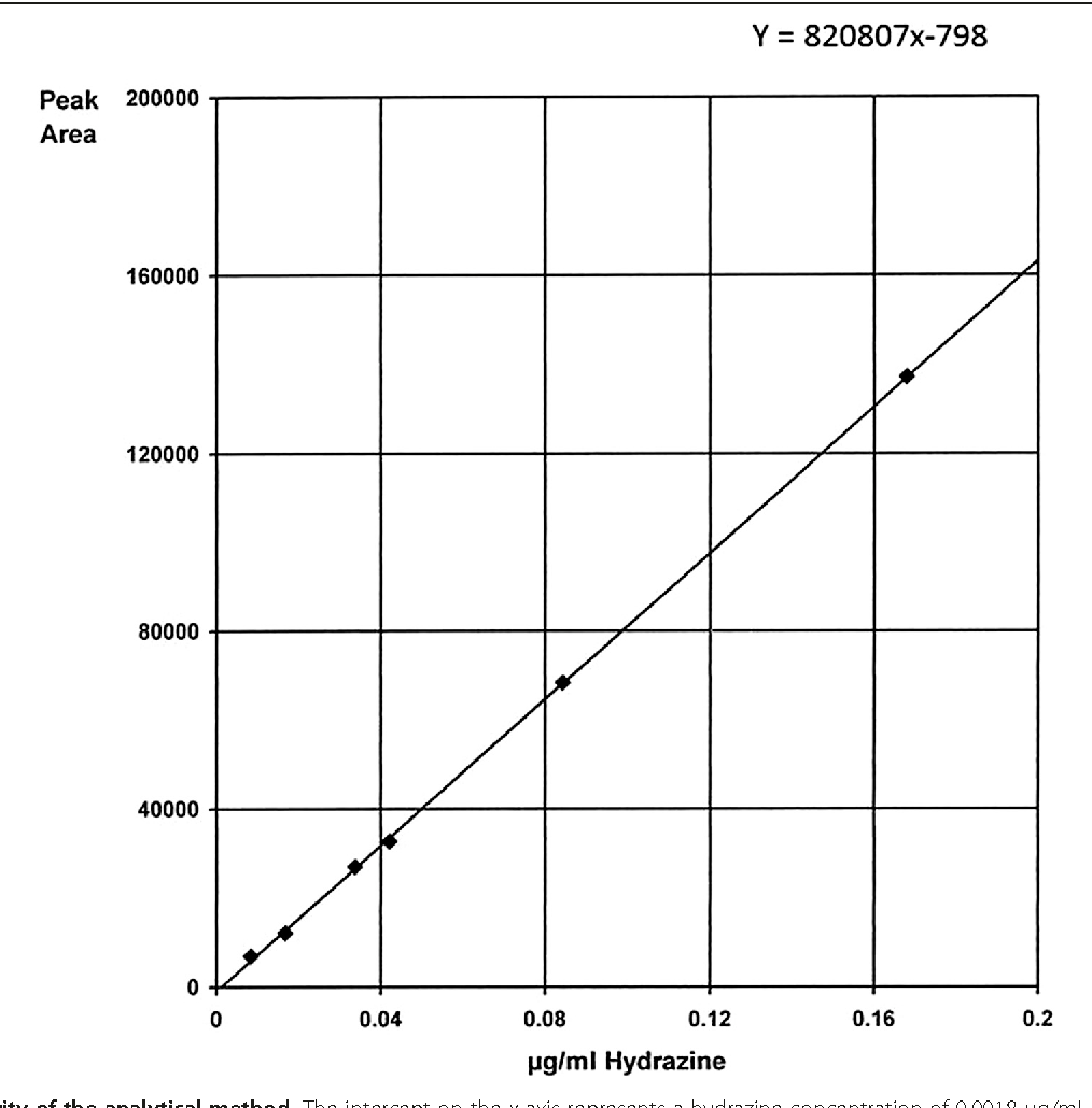 Figure 2 Linearity of the analytical method. The intercept on the x axis