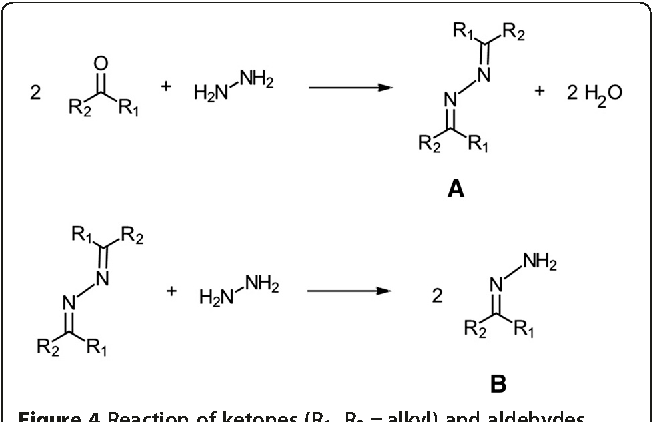Figure 4 Reaction of ketones (R1, R2 = alkyl) and aldehydes (R1 = alkyl, R2 = H) with hydrazine to form azines (A) and hydrazones (B).
