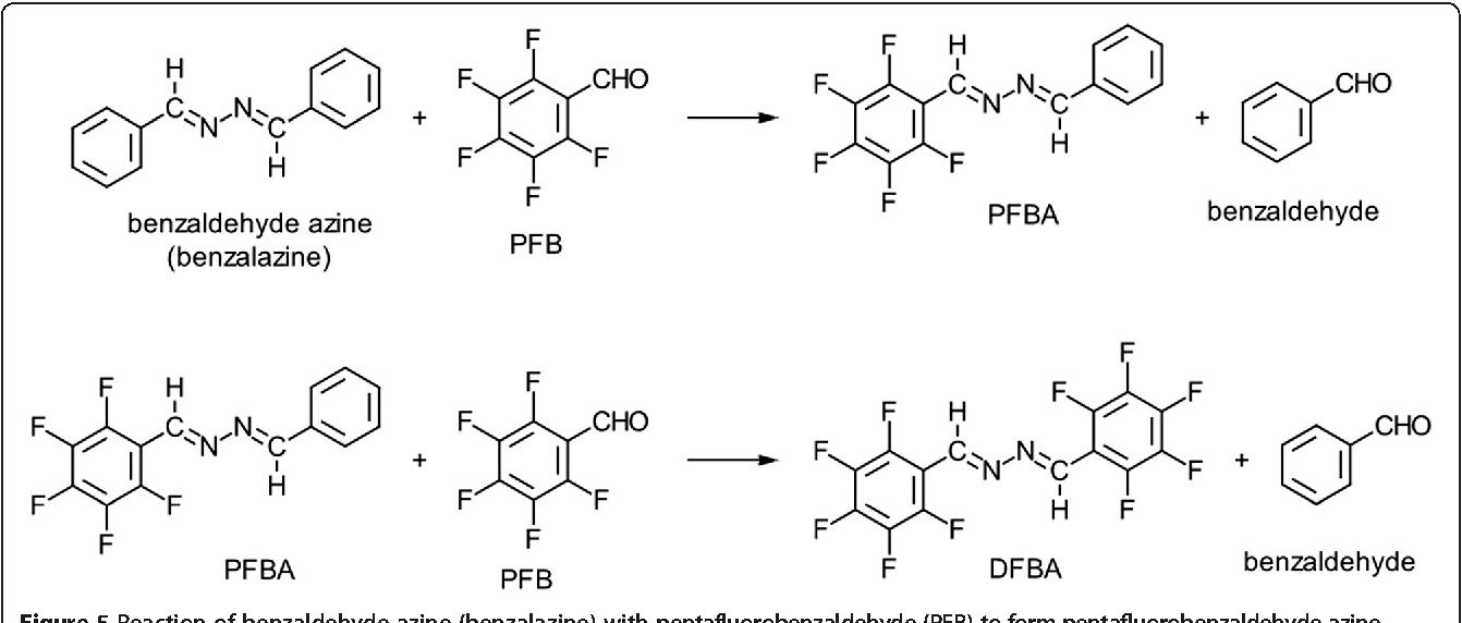 Figure 5 Reaction of benzaldehyde azine (benzalazine) with pentafluo (PFBA) and decafluorobenzaldehyde azine (DFBA).