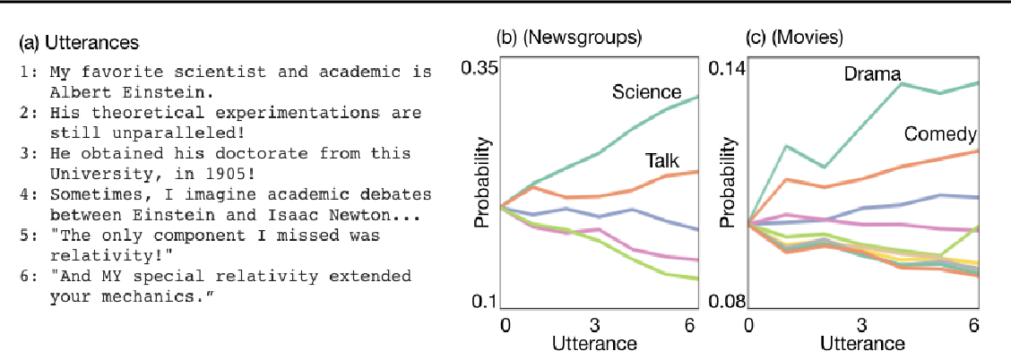 Figure 1 for Shaping the Narrative Arc: An Information-Theoretic Approach to Collaborative Dialogue