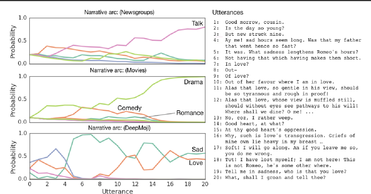 Figure 3 for Shaping the Narrative Arc: An Information-Theoretic Approach to Collaborative Dialogue