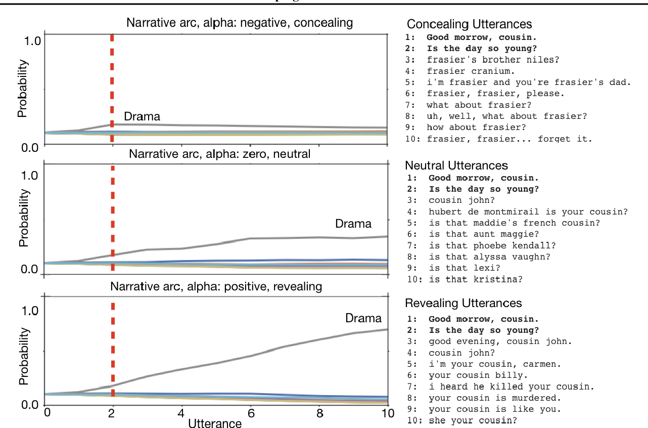 Figure 4 for Shaping the Narrative Arc: An Information-Theoretic Approach to Collaborative Dialogue