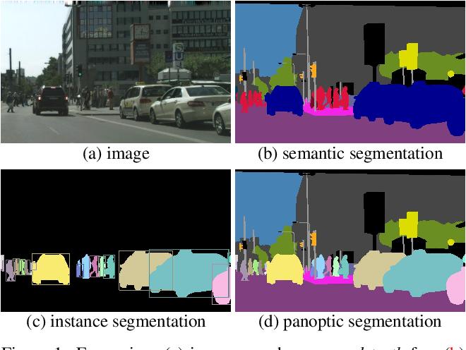 Figure 1 for Panoptic Segmentation