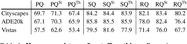 Figure 2 for Panoptic Segmentation