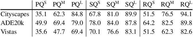 Figure 4 for Panoptic Segmentation