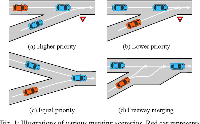 Figure 1 for Interaction-aware Decision Making with Adaptive Strategies under Merging Scenarios