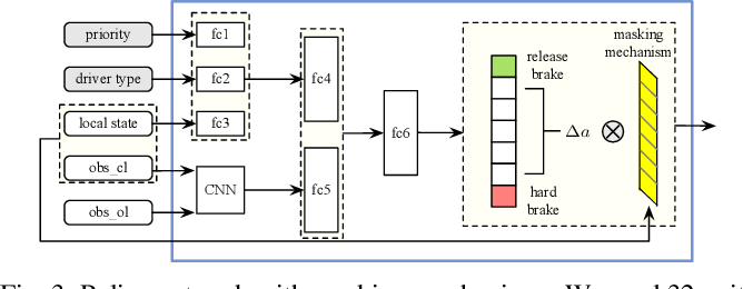 Figure 3 for Interaction-aware Decision Making with Adaptive Strategies under Merging Scenarios
